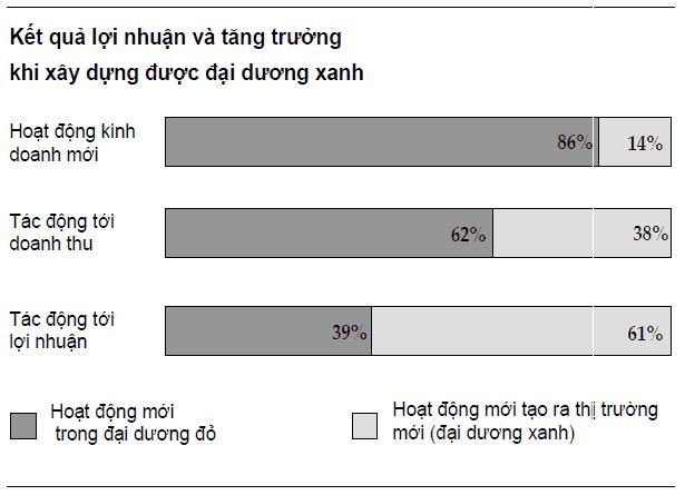 loi nhuan tang truong dai duong xanh