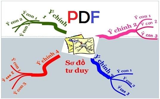 so do tu duy tony buzan pdf