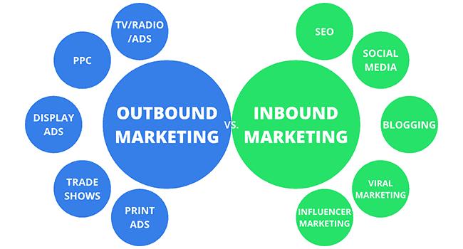 so sanh inbound va outbound marketing
