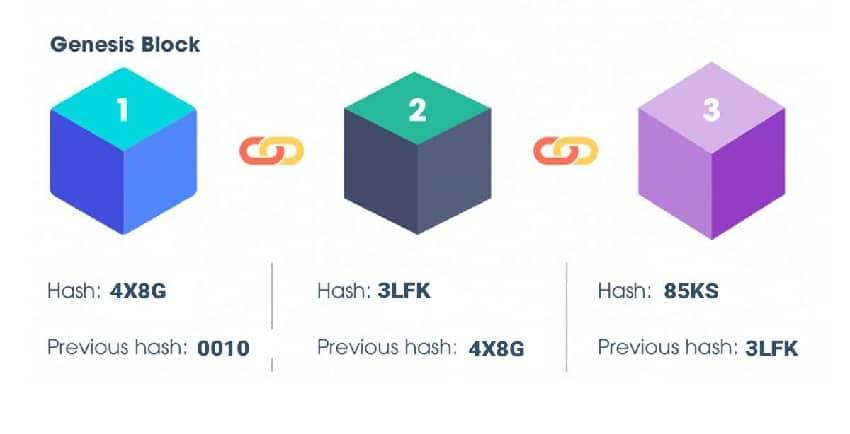 khoi blockchain